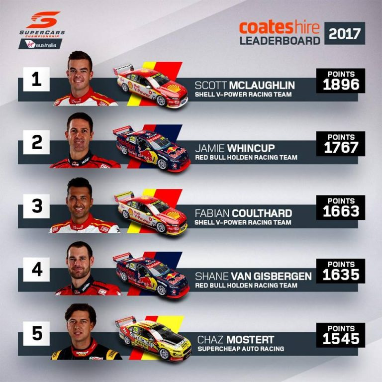 supercars-leaderboard-after-ipswich-768x768